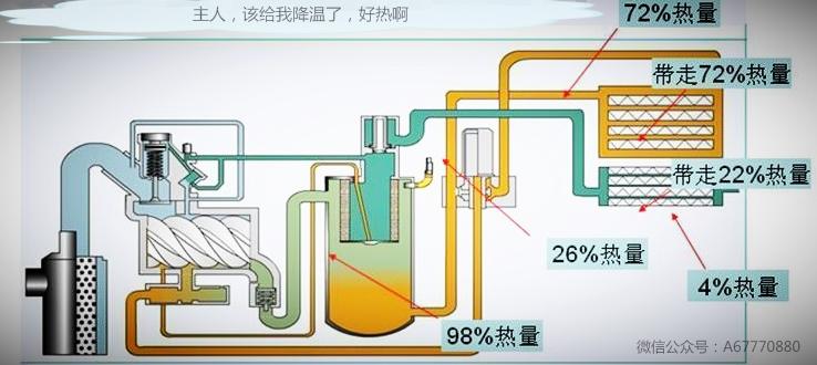 润滑油的质量:润滑油本身的质量好坏直接决定其使用的周期。劣质润滑油的更换周期是非常短的,并且还会对空压机造成危害,用户应选择正规厂家生产检验的高品质、高规格的润滑油。   空气的湿度:空气中是有水的,当空气中的湿度越大,则进入空压机内部的水份就越多。这些水与润滑油混合在一起时就会导致润滑油变质,影响润滑油的使用寿命。   杂质污染:随着空气进入的尘埃颗粒、空压机内部因为摩擦而产生的金属磨屑等,都会污染润滑油,导致其失效,加快更换周期。   刺激性气体:部分用户企业的空压机使用环境中存在着大量的酸碱性、